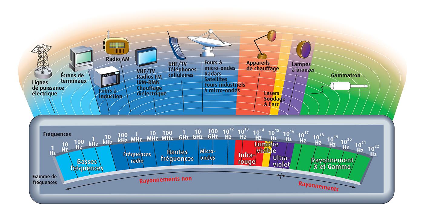 sources champs electromagnetiques